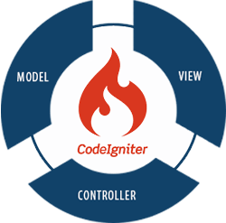 CodeIgniter Development Service : Webmax IT INC